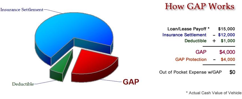 Prime Gap   Prime Auto Care